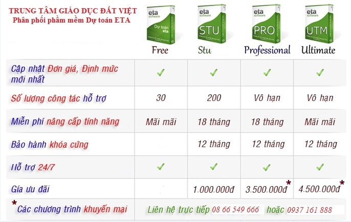 bảng giá phần mềm dự toán dự thầu eta